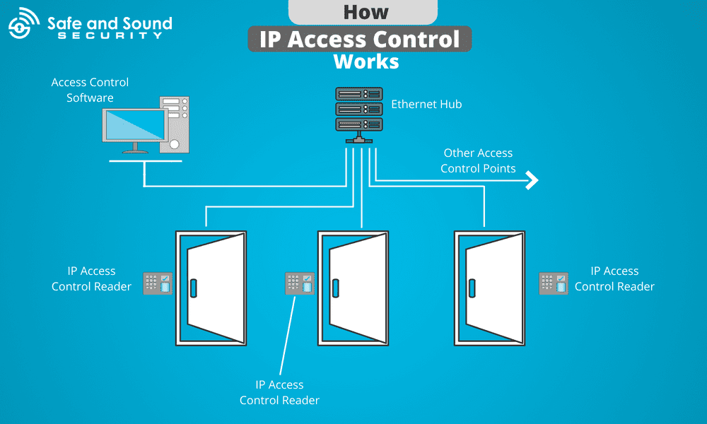 how ip access control works