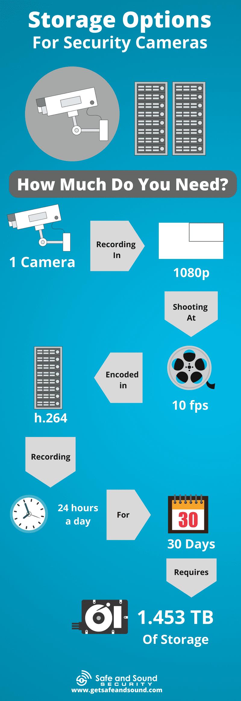 video storage options