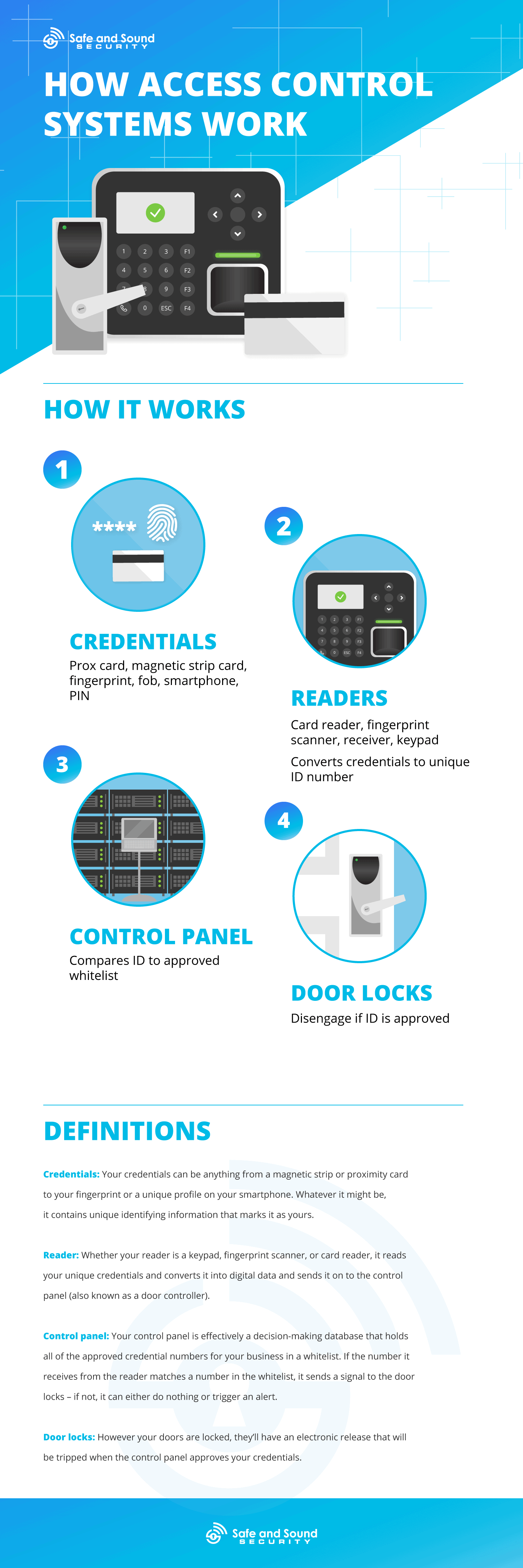 How access control systems work infographic