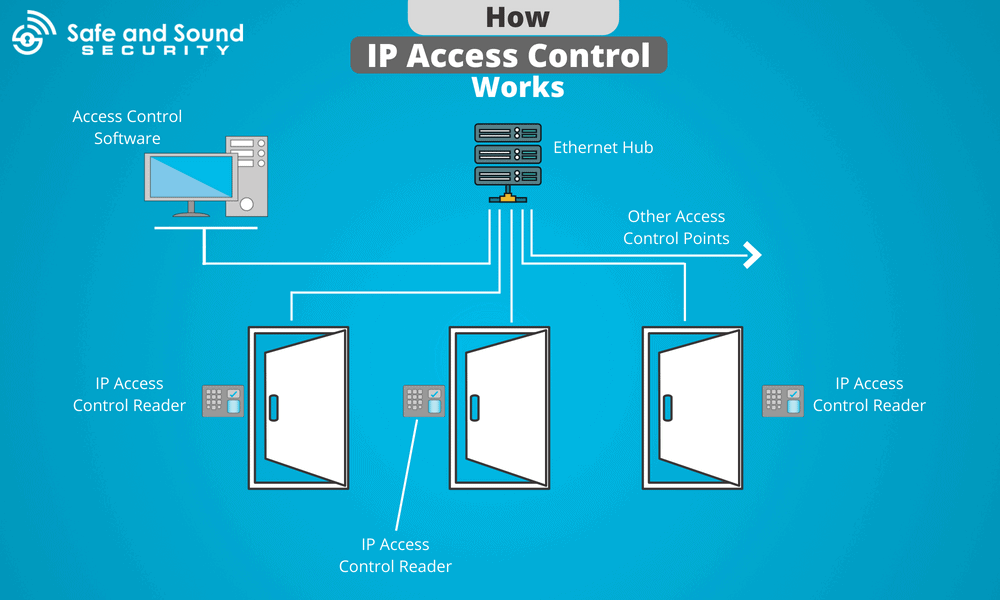 how ip access control works infograhic