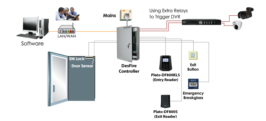 integrated access control system