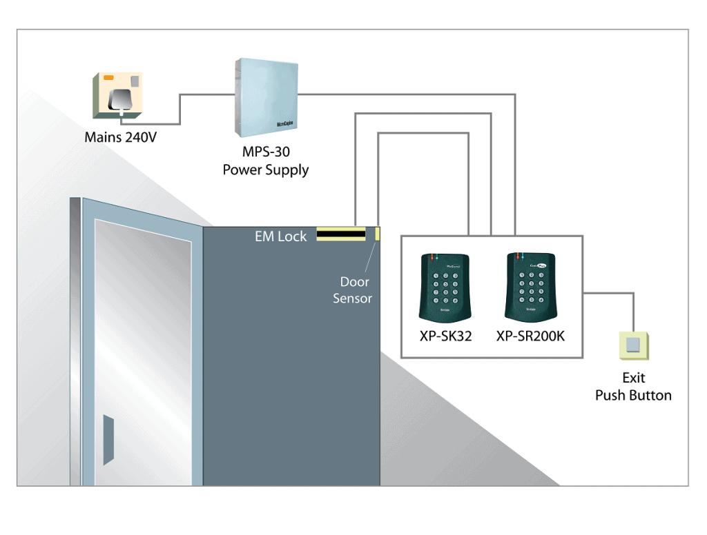 standalone access control diagram