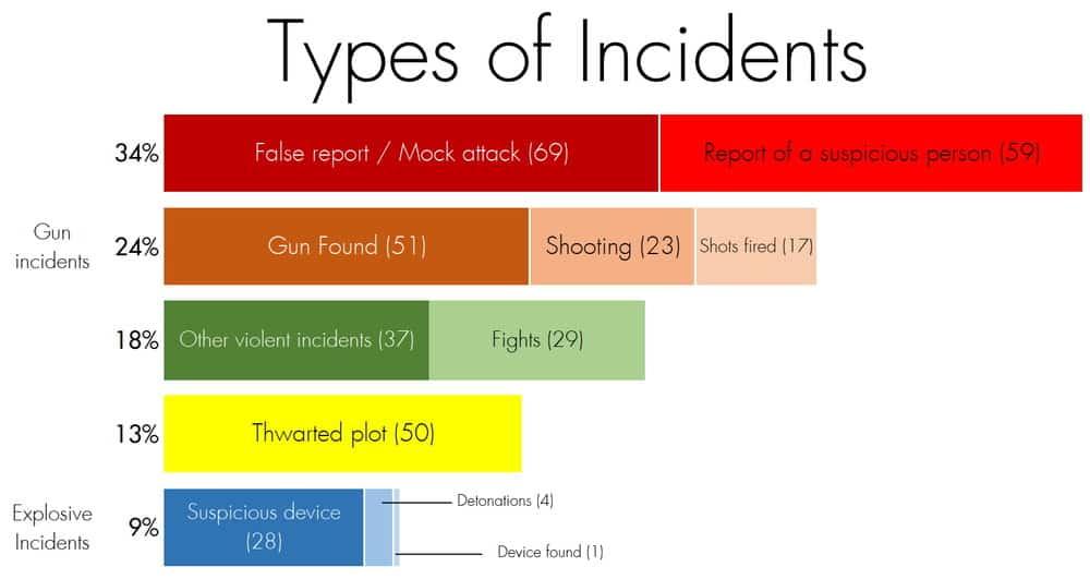Types of school security incidents.