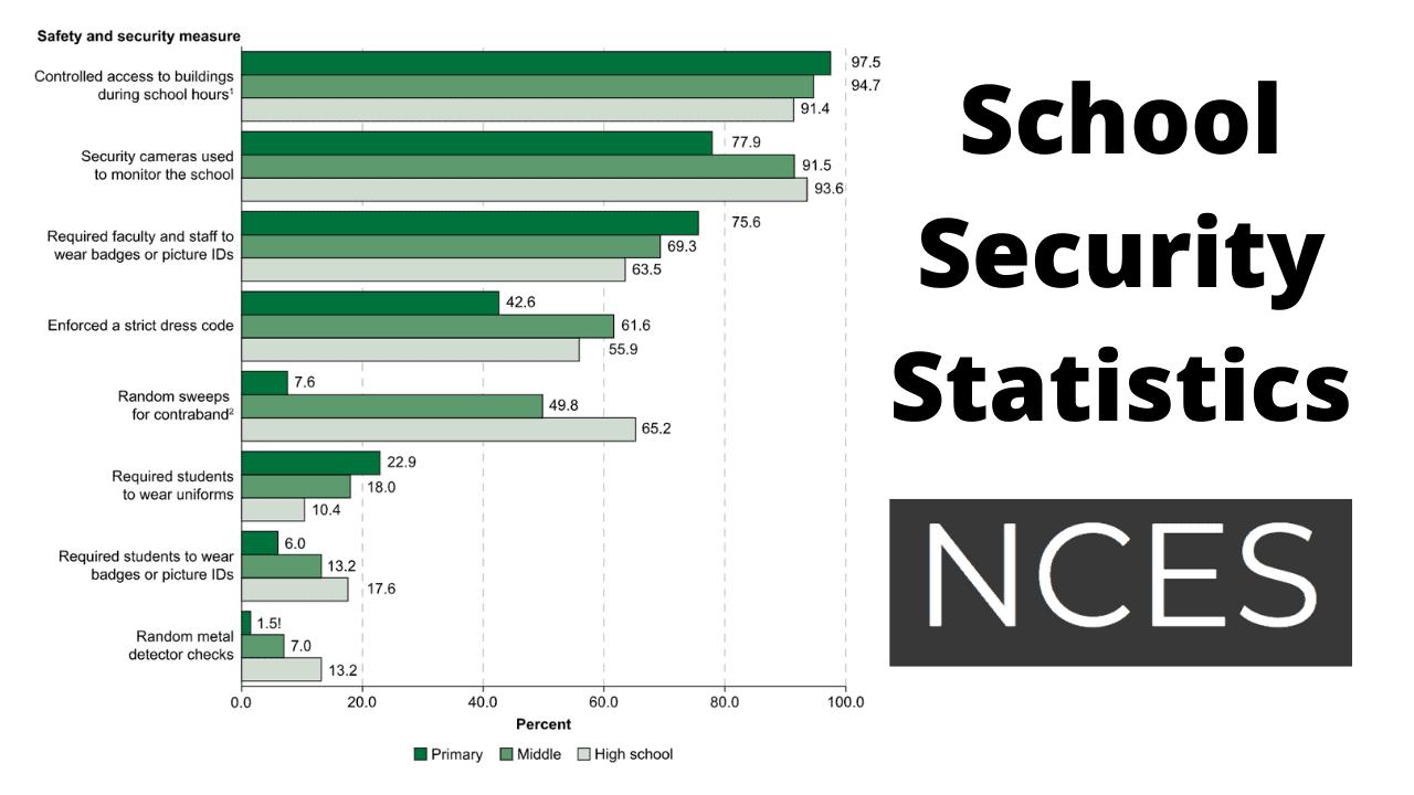 School Security Statistics